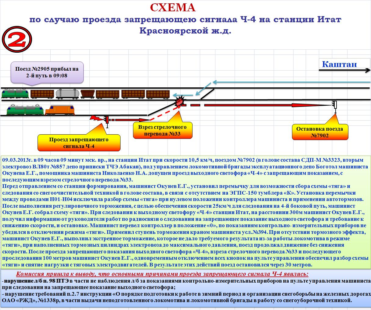 Инструкция В Помощь Локомотивным Бригадам